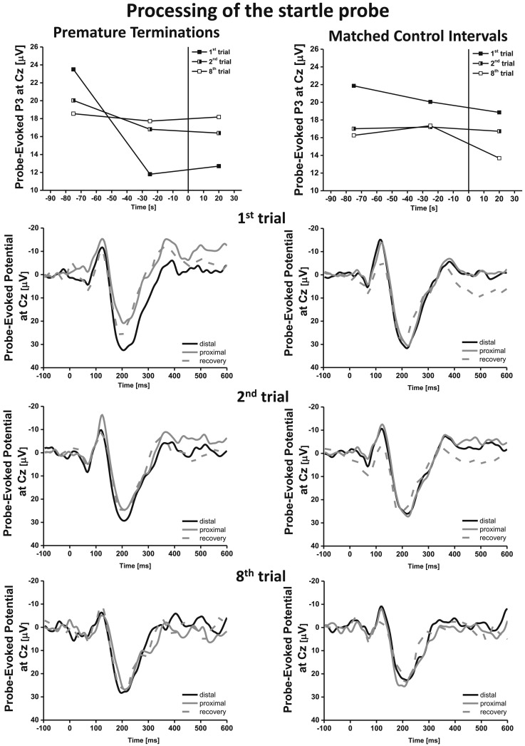 Dynamics of defensive response mobilization during repeated