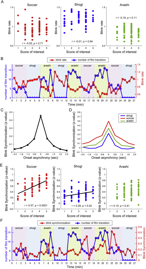 Blink synchronization is an indicator of interest while