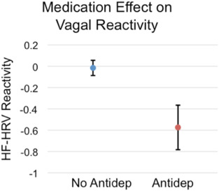 Associations of depression severity with heart rate and
