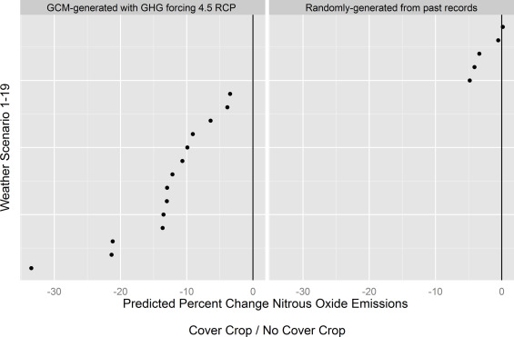 Simulating long-term impacts of cover crops and climate