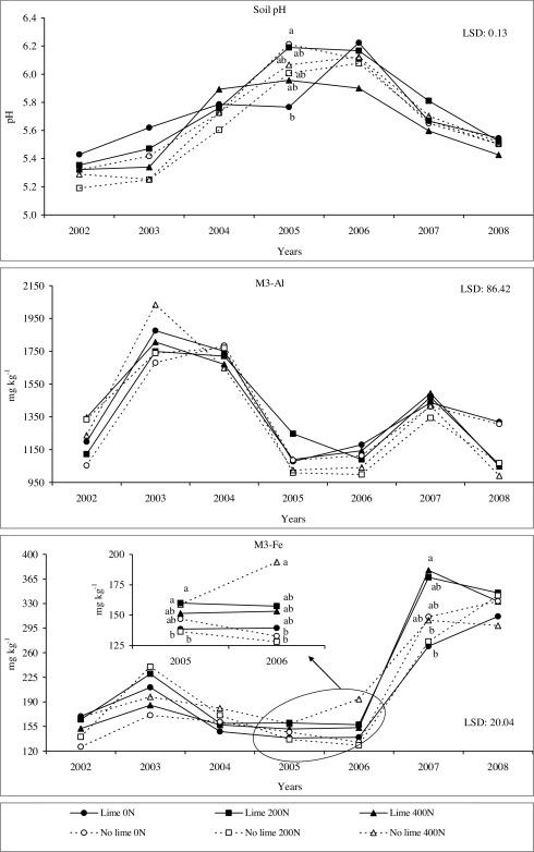 Phosphorous Dynamics In Poplar Silvopastoral Systems Fertilised With