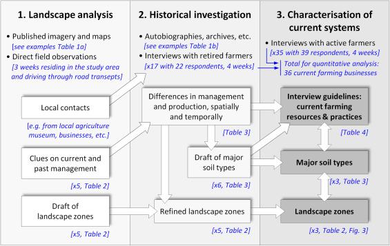 Comparative Agriculture Methods Capture Distinct Production
