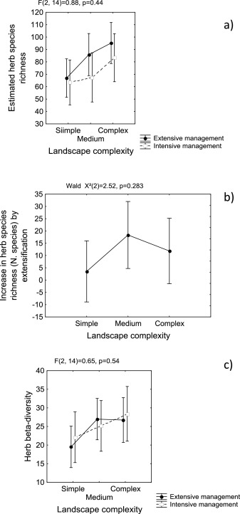 Landscape-moderated biodiversity effects of ground herb ...