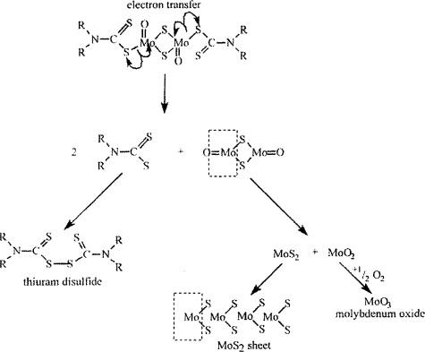 Tribochemistry