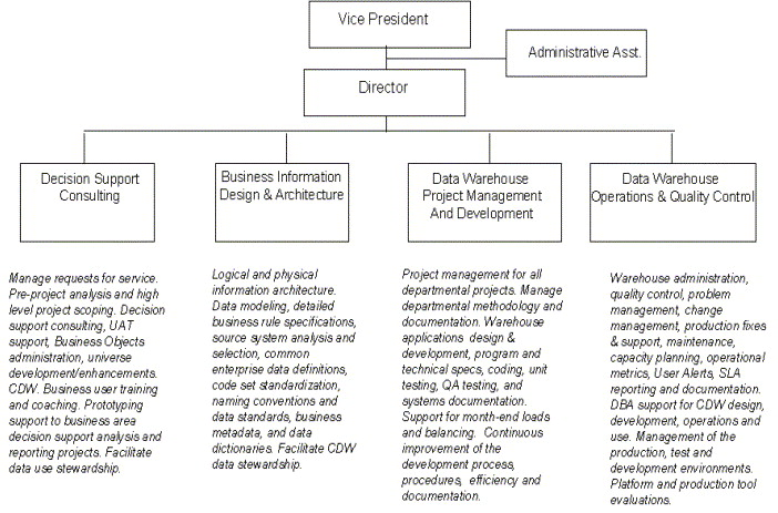 Data warehouse governance: best practices at Blue Cross and