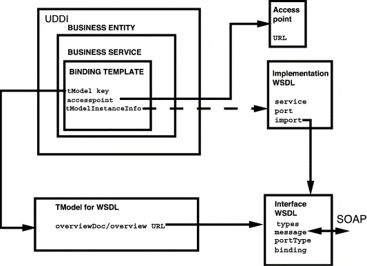 A declarative approach to composing web services in dynamic