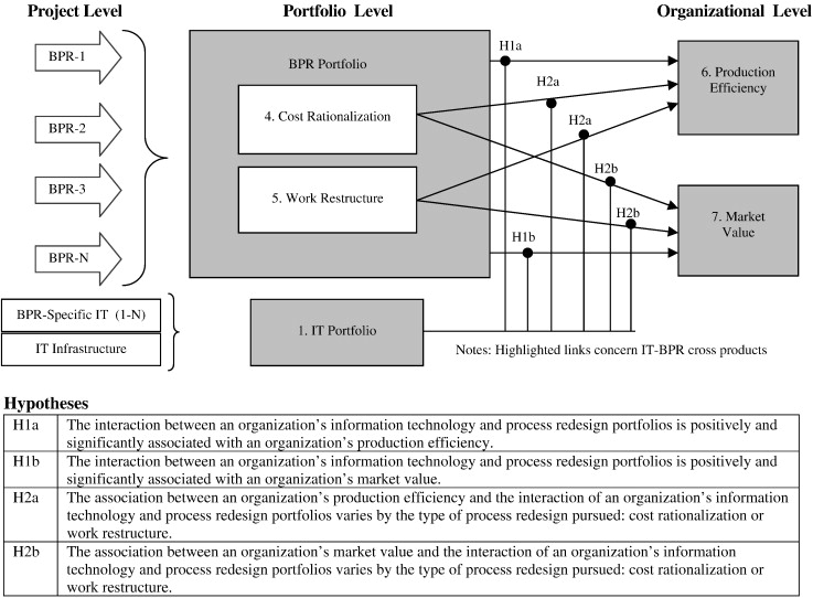 Information Technology Infrastructure Organizational Process Redesign And Business Value An Empirical Analysis Sciencedirect