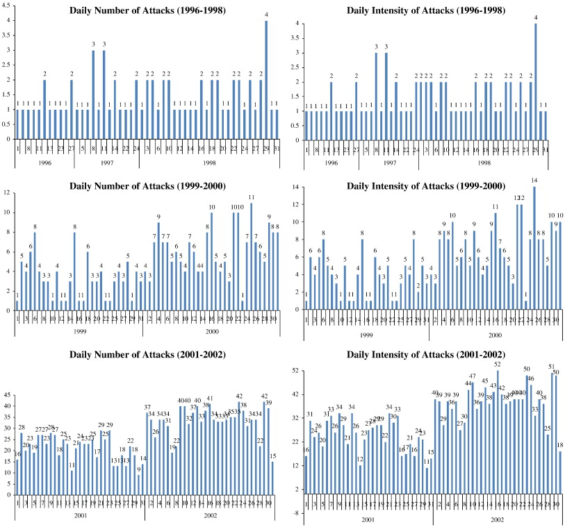 Predicting stock market returns from malicious attacks: A