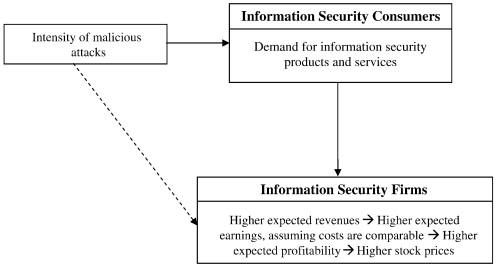 Predicting stock market returns from malicious attacks: A