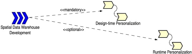 A personalization process for spatial data warehouse development