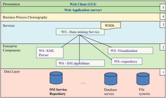 A service oriented architecture to provide data mining services for data mining service architecture ccuart Images