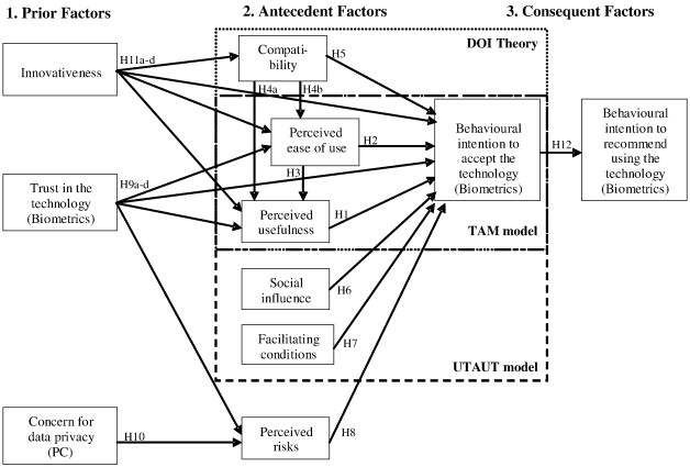Determinants of end-user acceptance of biometrics