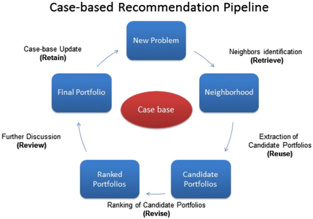 Personalized finance advisory through case-based recommender