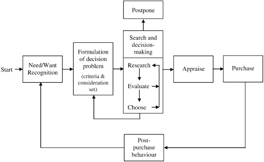 The effect of prior knowledge and decision-making style on the