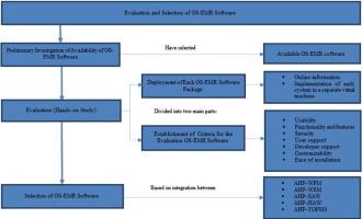 Multi-criteria analysis for OS-EMR software selection problem: A