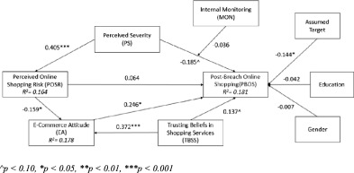 Online shopping intention in the context of data breach in online download full size image ccuart Gallery
