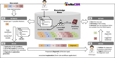 A case based reasoning system for aiding detection and download full size image ccuart Choice Image