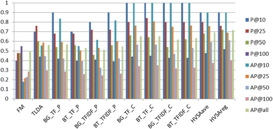 Ranking of high-value social audiences on Twitter - ScienceDirect