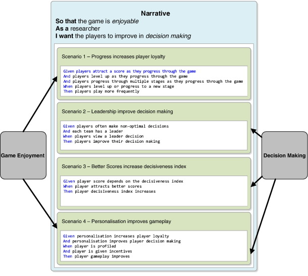 Lu-Lu: A framework for collaborative decision making games