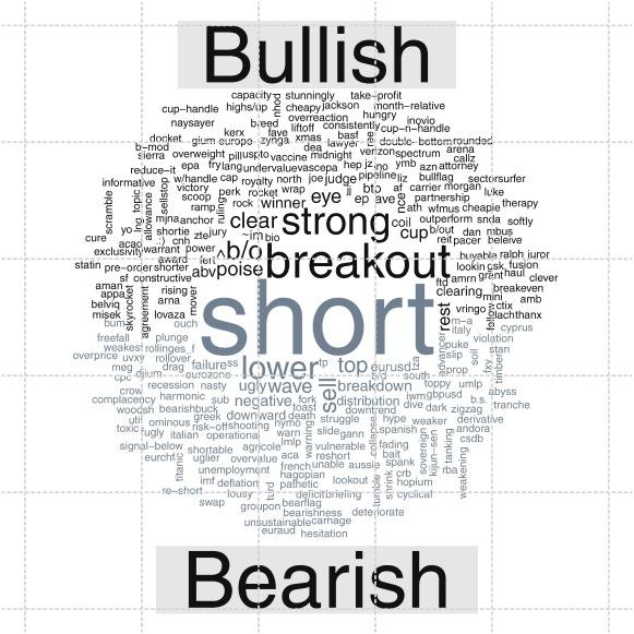 Stock Market Sentiment Lexicon Acquisition Using Microblogging Data