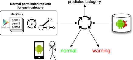 Android application classification and anomaly detection