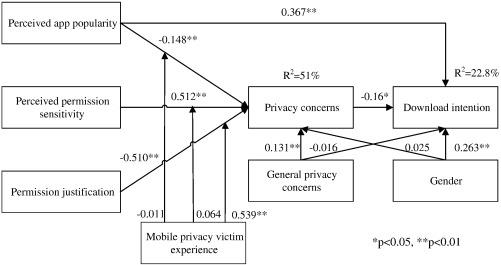 elaboration likelihood model example