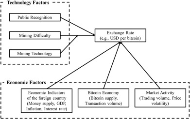 The technology and economic determinants of cryptocurrency