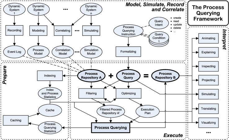 Process querying  Enabling business intelligence through query-based ... fd95a191870c2