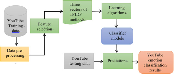Emotion classification of youtube videos sciencedirect fig 4 ccuart Images