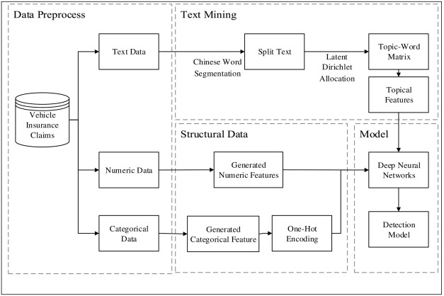 Leveraging deep learning with LDA-based text analytics to