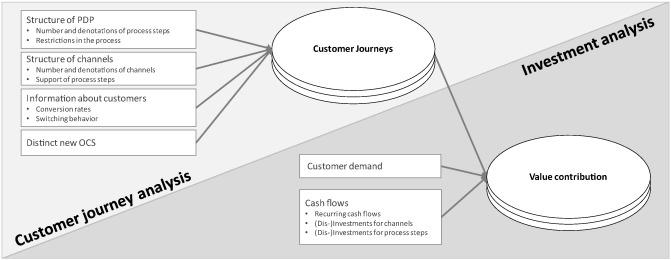 Cash Flows Via Multiple Channels To >> Mindfully Going Omni Channel An Economic Decision Model For