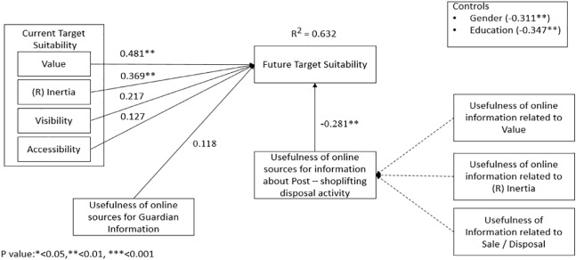 Use of online information and suitability of target in