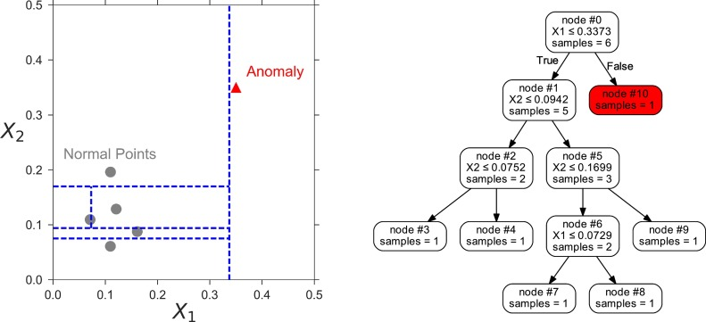 Isolation-based conditional anomaly detection on mixed