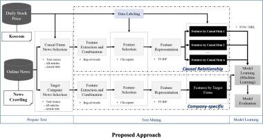Financial news-based stock movement prediction using causality