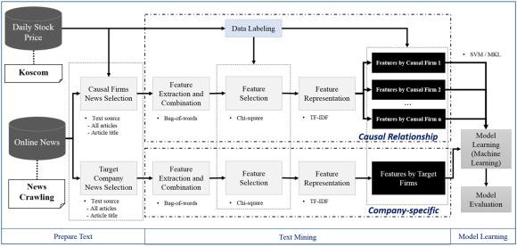 Financial news-based stock movement prediction using