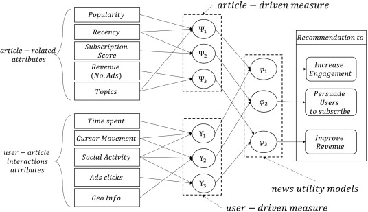 A utility-based news recommendation system - ScienceDirect