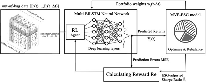 Deep Learning For Decision Making And The Optimization Of Socially