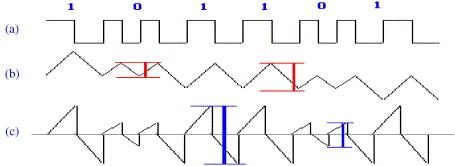 FPGA based multi-standard configurable FSK demodulator - ScienceDirect