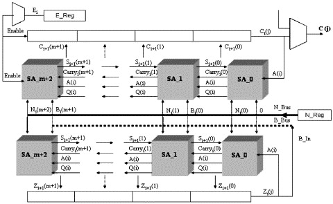 A hardware version of the rsa using the montgomerys algorithm with systolic array architecture of the rsa algorithm ccuart Choice Image