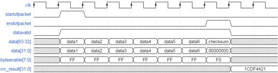 Reconfigurable very high throughput low latency VLSI (FPGA) design