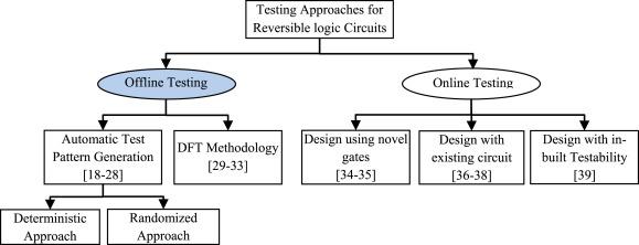 Offline Testing of Reversible Logic Circuits: An Analysis ...