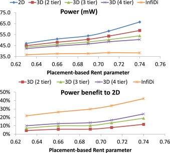 Revisiting 3DIC benefit with multiple tiers - ScienceDirect