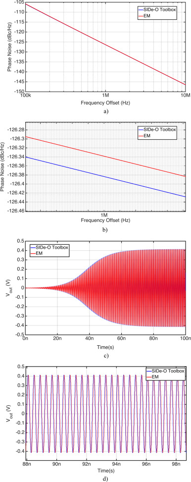 An inductor modeling and optimization toolbox for RF circuit