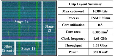 VLSI design and implementation of a reconfigurable hardware-friendly