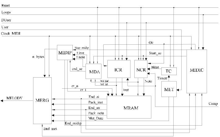Automatic generation of harmonious music using cellular automata