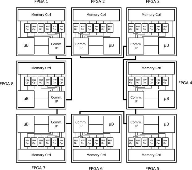 Ultra-low latency communication channels for FPGA-based HPC