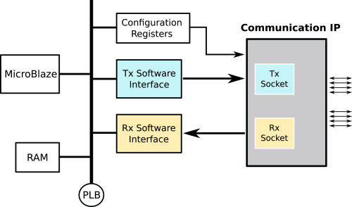Ultra-low latency communication channels for FPGA-based HPC cluster