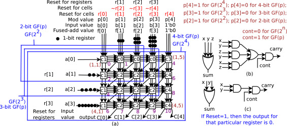 Flexible Vlsi Architectures For Galois Field Multipliers Sciencedirect