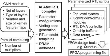 ALAMO: FPGA acceleration of deep learning algorithms with a