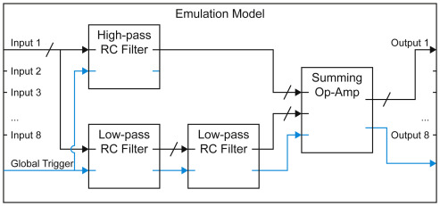 Real-time emulation of block-based analog circuits on an FPGA